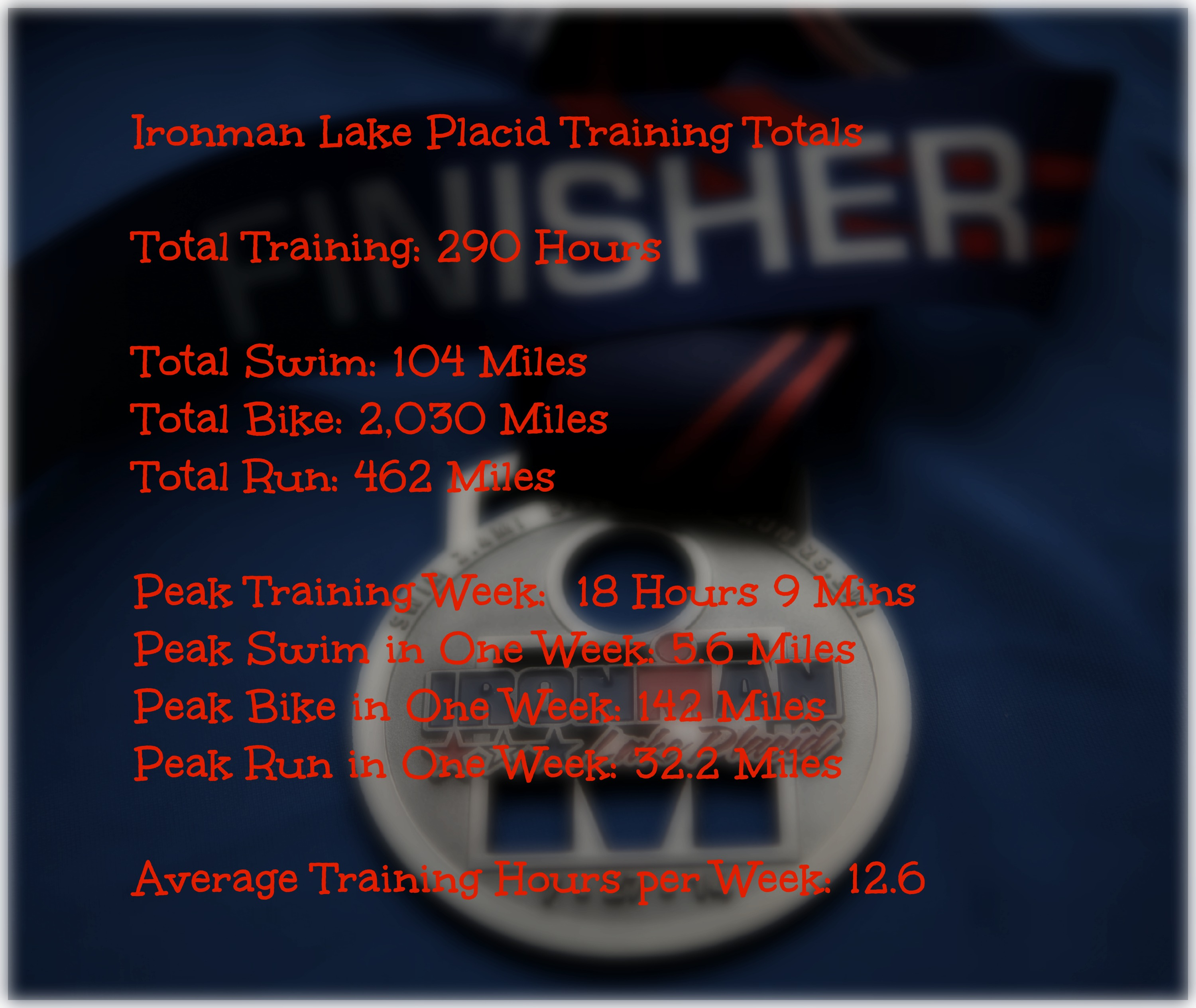 Im Training Totals