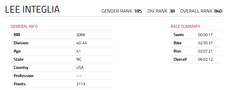 Raleigh 70.3 2015 Race Results